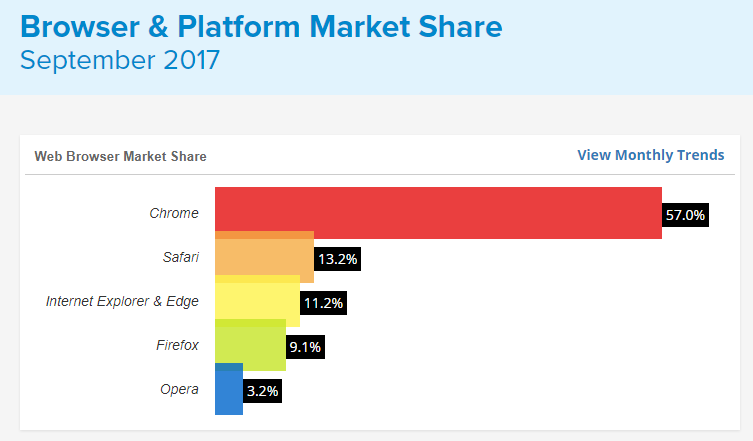 Market share of different browsers