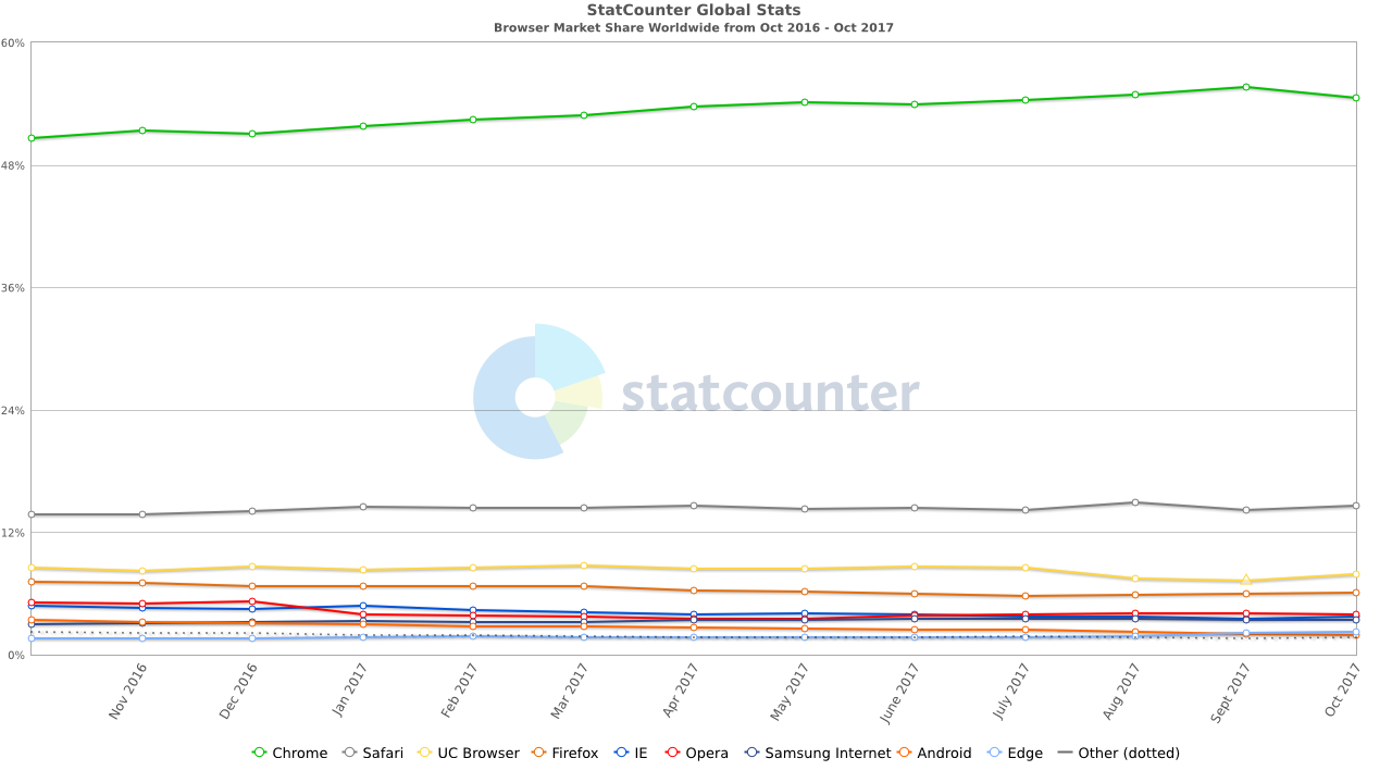 StatCounter-browser-ww-monthly-201610-201710
